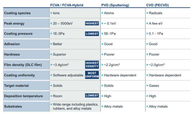 Nanofilm Technologies FCVA