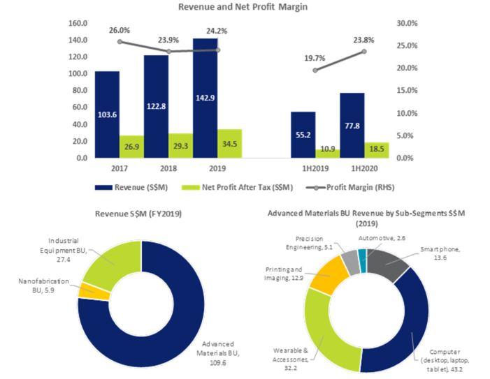Nanofilm Technologies financials