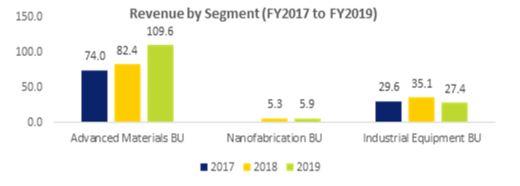 Nanofilm Technologies' Revenue By Segment