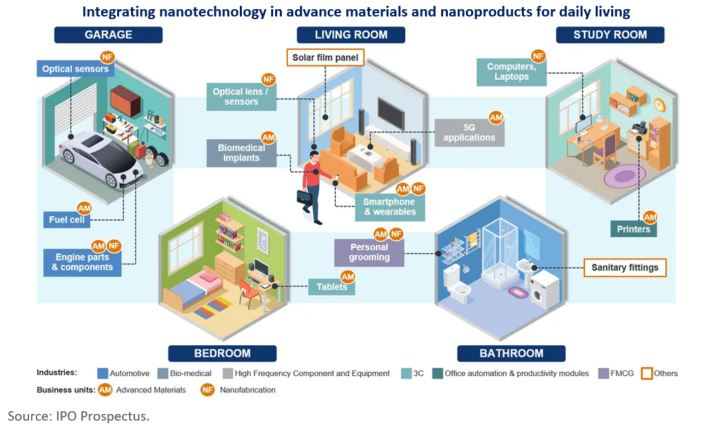 Integrating Nanofilm Technologies in advance materials and nanoproducts for daily living