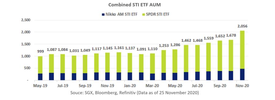Combined STI ETF AUM