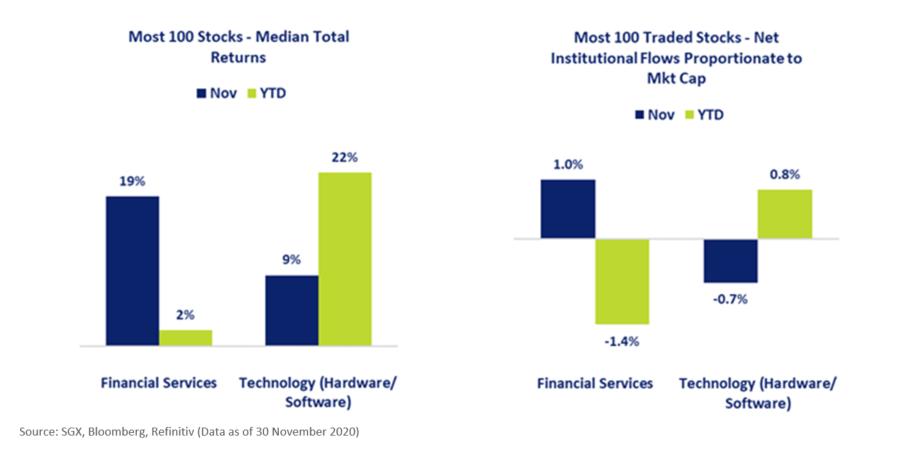SGX Most Traded 100 Stocks - Median Total Returns