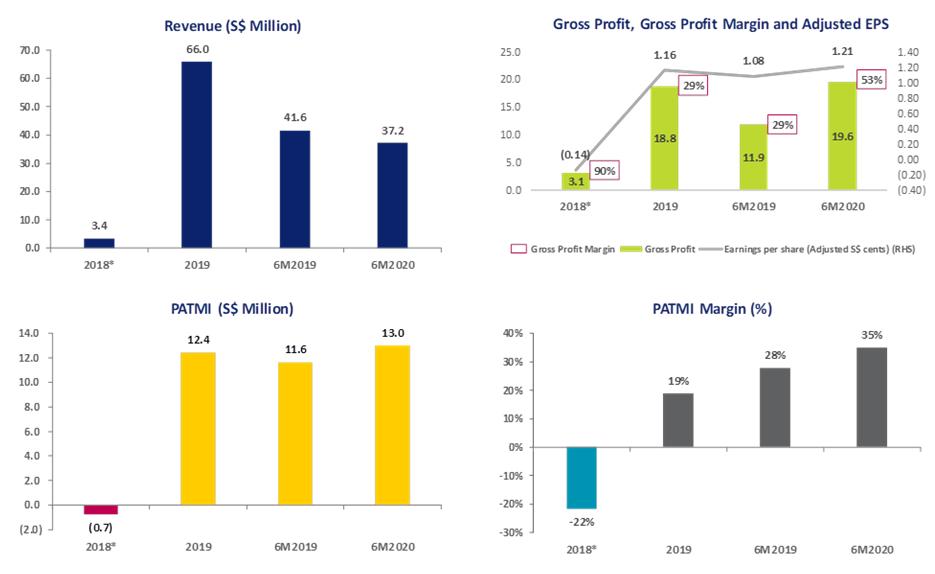 GHY Culture & Media's Financials