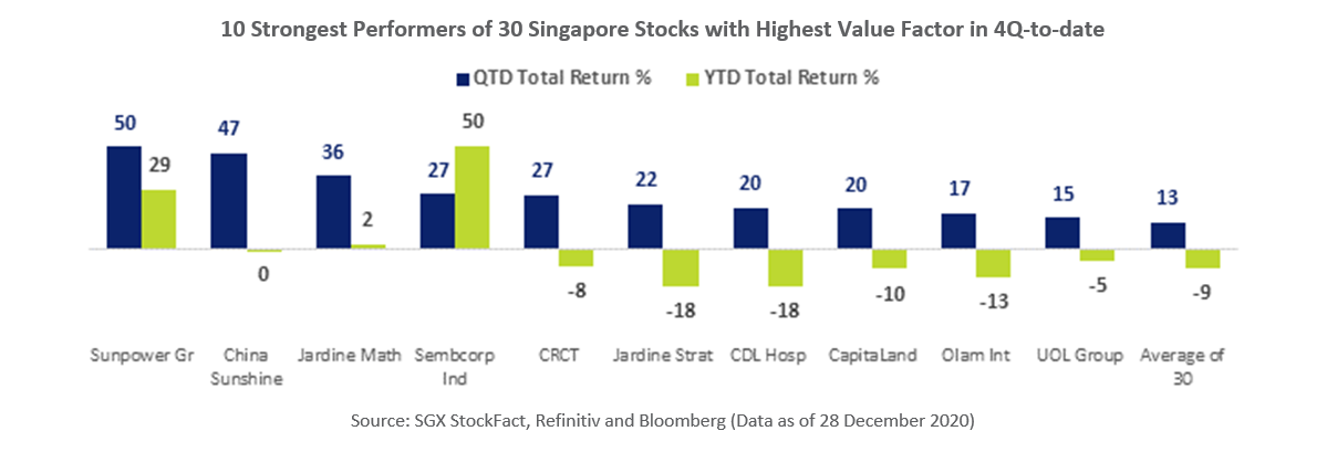10 Strongest Performers of 30 Singapore Stocks with Highest Value Factor in 4Q20-to-date