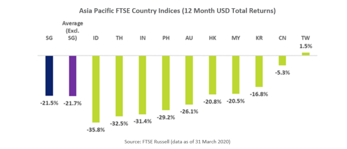 APAC FTSE 12 Mth Country Indices Returns
