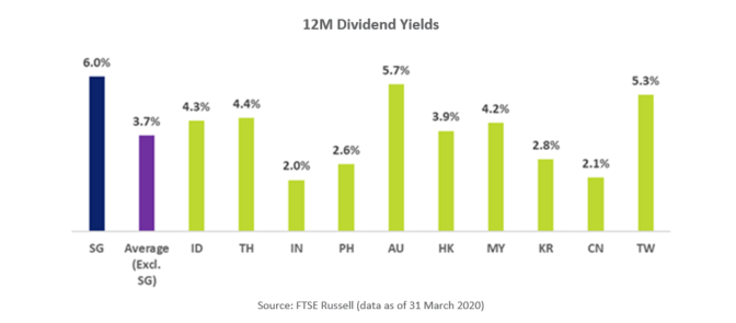 APAC FTSE Indices 12-Month Dividend Yield