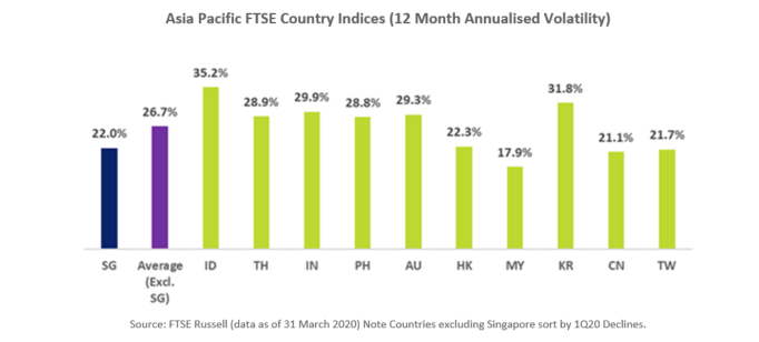 APAC FTSE Country Indices