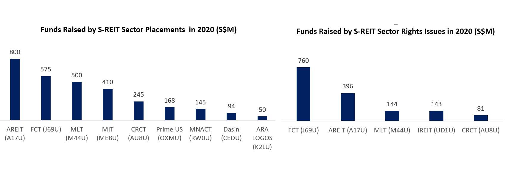 Funds Raised by S-REIT Sector Placements in 2020
