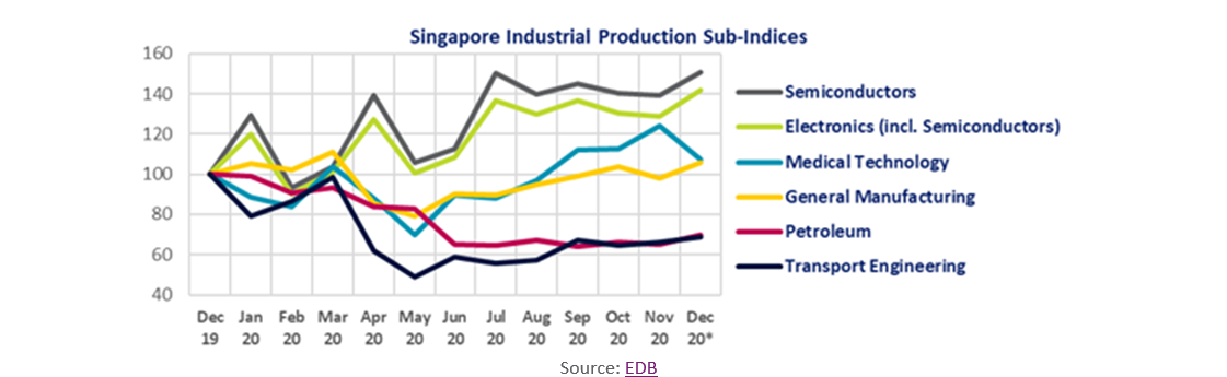 Singapore Industrial Production Sub-Indices