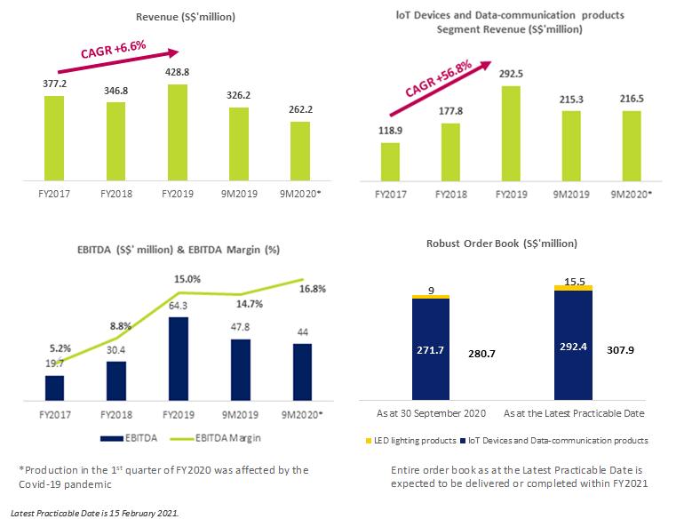 Aztech Global's Financials