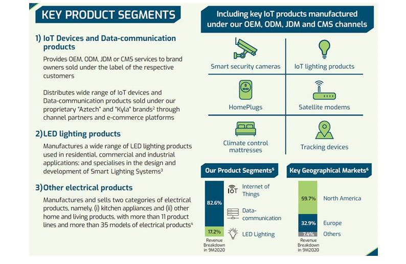 Aztech Global's Key Product Segments