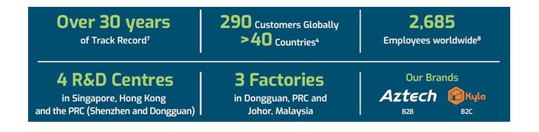 Aztech Global's Key Statistics
