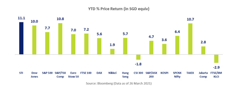 STI vs World Indices 2021 YTD Price Return %