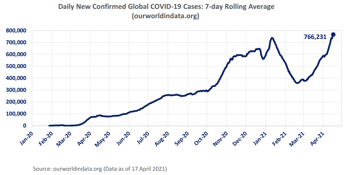 7-Day Rolling Average of Daily New Global COVID-19 Cases