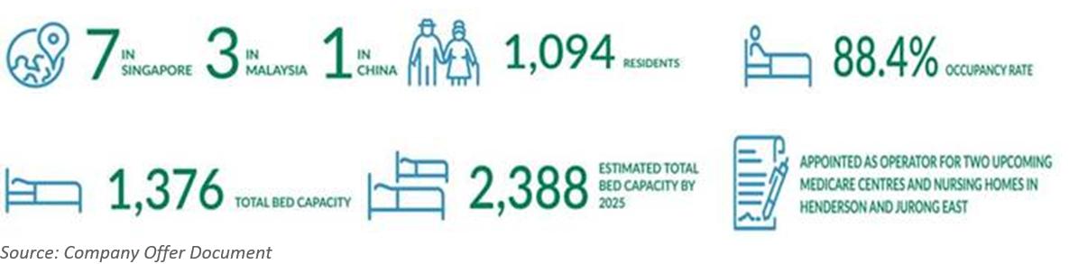 Econ Healthcare Business Statistics