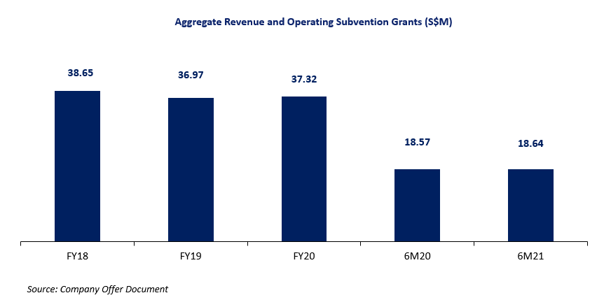 Econ Healthcare's Aggregate Revenue and Operating Subvention Grants S$M