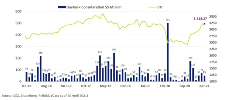 SGX Share Buyback Consideration April 2021