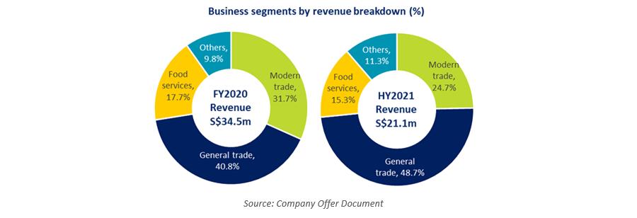 OTS Holdings Business segment