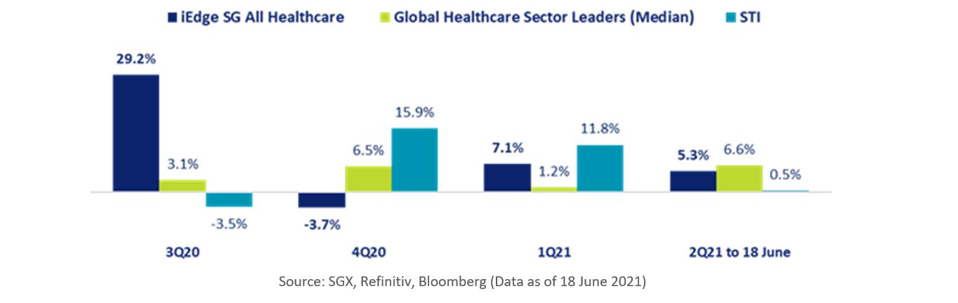 Performance Of SGX Healthcare Stocks