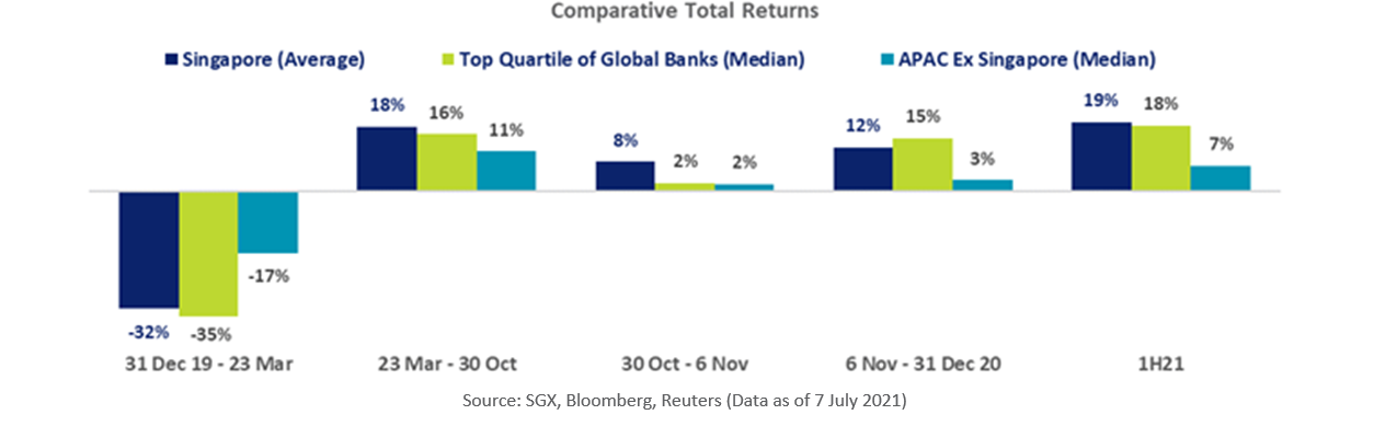 Banking Sector Comparative Total Returns