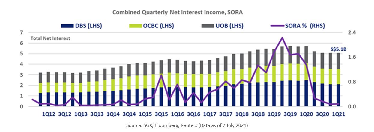 DBS, OCBC, UOB Combined Quarterly Net Interest Income, SORA