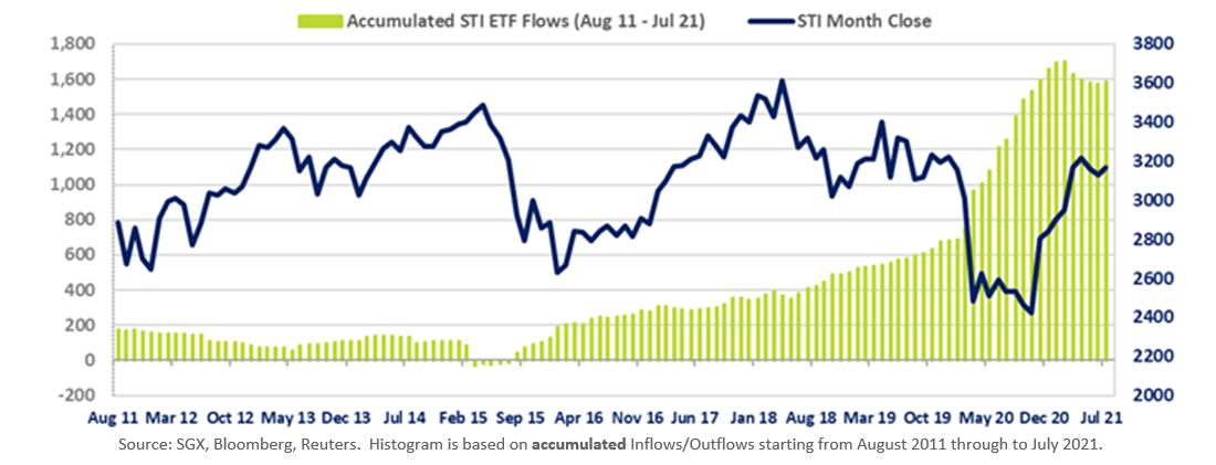 Accumulated STI ETF Flows